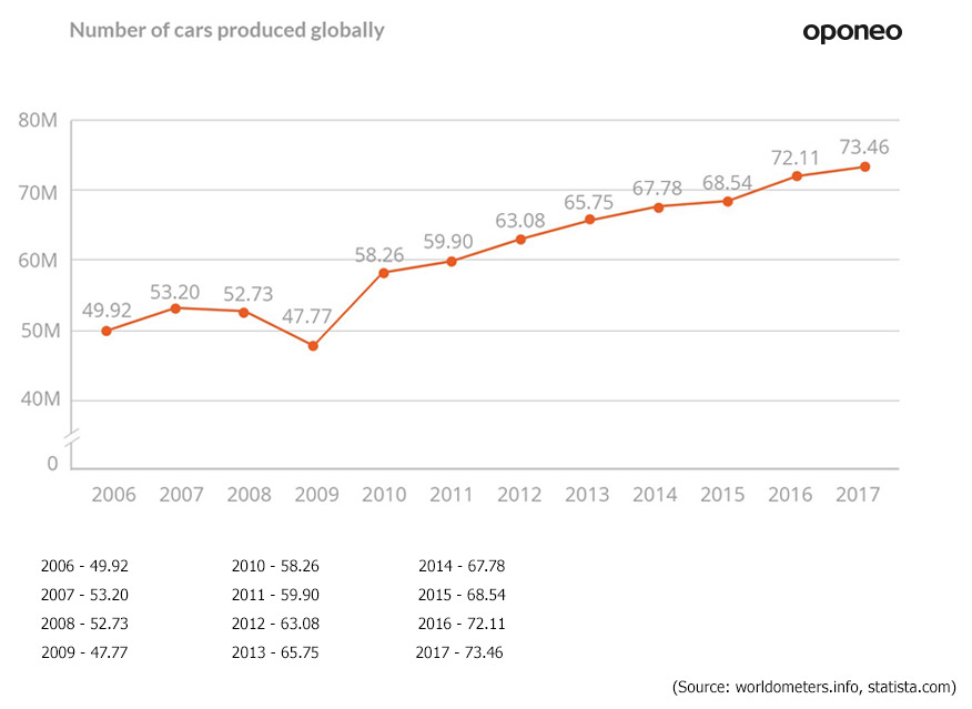 How Many Cars In The World >> Car Stats And Data Brands Tyres And Road Safety Oponeo Co Uk
