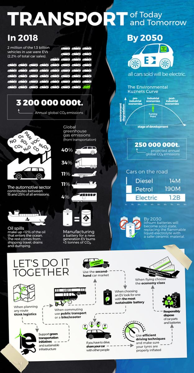 transport-of-today-infographic